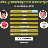 Jens-Lys Michel Cajuste vs Anders Dreyer h2h player stats