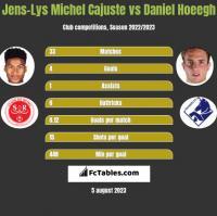 Jens-Lys Michel Cajuste vs Daniel Hoeegh h2h player stats
