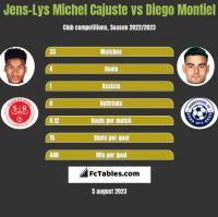 Jens-Lys Michel Cajuste vs Diego Montiel h2h player stats