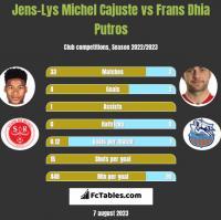 Jens-Lys Michel Cajuste vs Frans Dhia Putros h2h player stats