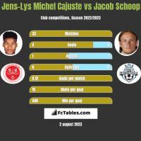 Jens-Lys Michel Cajuste vs Jacob Schoop h2h player stats