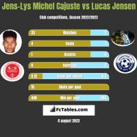 Jens-Lys Michel Cajuste vs Lucas Jensen h2h player stats