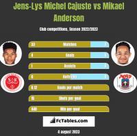 Jens-Lys Michel Cajuste vs Mikael Anderson h2h player stats