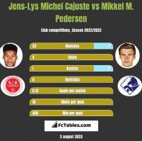 Jens-Lys Michel Cajuste vs Mikkel M. Pedersen h2h player stats