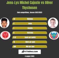 Jens-Lys Michel Cajuste vs Oliver Thychosen h2h player stats