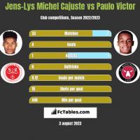 Jens-Lys Michel Cajuste vs Paulo Victor h2h player stats
