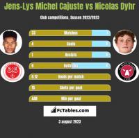 Jens-Lys Michel Cajuste vs Nicolas Dyhr h2h player stats