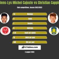 Jens-Lys Michel Cajuste vs Christian Cappis h2h player stats