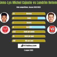 Jens-Lys Michel Cajuste vs Lundrim Hetemi h2h player stats