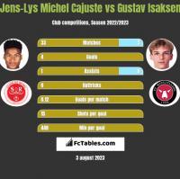 Jens-Lys Michel Cajuste vs Gustav Isaksen h2h player stats