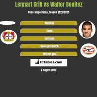 Lennart Grill vs Walter Benitez h2h player stats