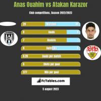Anas Ouahim vs Atakan Karazor h2h player stats