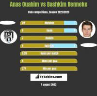 Anas Ouahim vs Bashkim Renneke h2h player stats