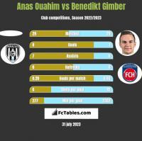 Anas Ouahim vs Benedikt Gimber h2h player stats