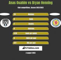 Anas Ouahim vs Bryan Henning h2h player stats