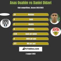 Anas Ouahim vs Daniel Didavi h2h player stats