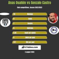 Anas Ouahim vs Gonzalo Castro h2h player stats