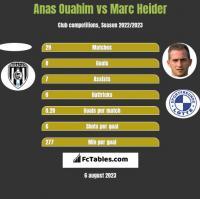 Anas Ouahim vs Marc Heider h2h player stats
