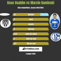 Anas Ouahim vs Marcin Kamiński h2h player stats