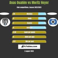 Anas Ouahim vs Moritz Heyer h2h player stats