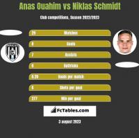Anas Ouahim vs Niklas Schmidt h2h player stats