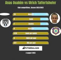 Anas Ouahim vs Ulrich Taffertshofer h2h player stats