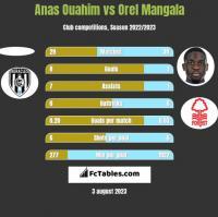 Anas Ouahim vs Orel Mangala h2h player stats