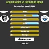 Anas Ouahim vs Sebastian Klaas h2h player stats