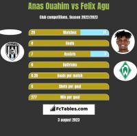 Anas Ouahim vs Felix Agu h2h player stats