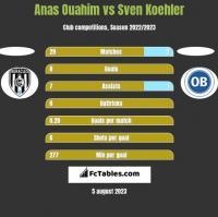 Anas Ouahim vs Sven Koehler h2h player stats