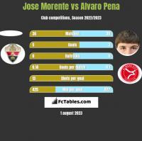 Jose Morente vs Alvaro Pena h2h player stats