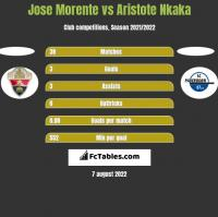 Jose Morente vs Aristote Nkaka h2h player stats