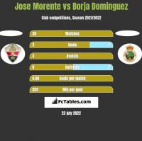Jose Morente vs Borja Dominguez h2h player stats