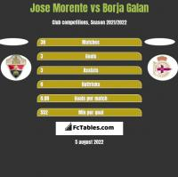 Jose Morente vs Borja Galan h2h player stats