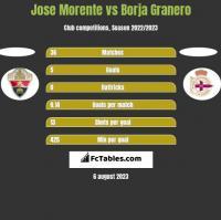 Jose Morente vs Borja Granero h2h player stats