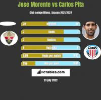 Jose Morente vs Carlos Pita h2h player stats