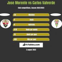 Jose Morente vs Carlos Valverde h2h player stats