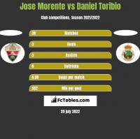 Jose Morente vs Daniel Toribio h2h player stats