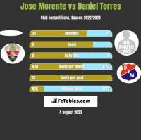 Jose Morente vs Daniel Torres h2h player stats