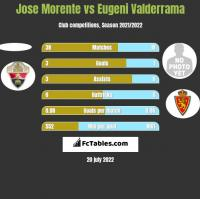 Jose Morente vs Eugeni Valderrama h2h player stats
