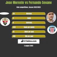 Jose Morente vs Fernando Seoane h2h player stats