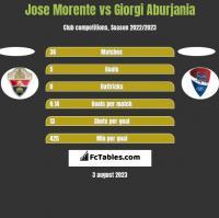 Jose Morente vs Giorgi Aburjania h2h player stats