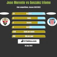 Jose Morente vs Gonzalez Iriome h2h player stats
