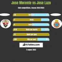 Jose Morente vs Jose Lazo h2h player stats