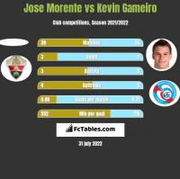 Jose Morente vs Kevin Gameiro h2h player stats