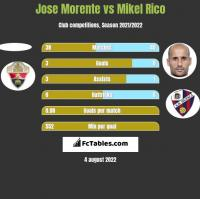 Jose Morente vs Mikel Rico h2h player stats