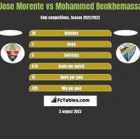 Jose Morente vs Mohammed Benkhemassa h2h player stats