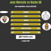 Jose Morente vs Nacho Gil h2h player stats