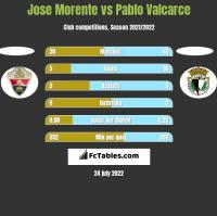 Jose Morente vs Pablo Valcarce h2h player stats