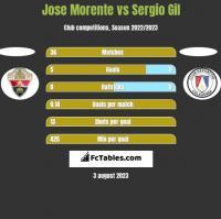 Jose Morente vs Sergio Gil h2h player stats